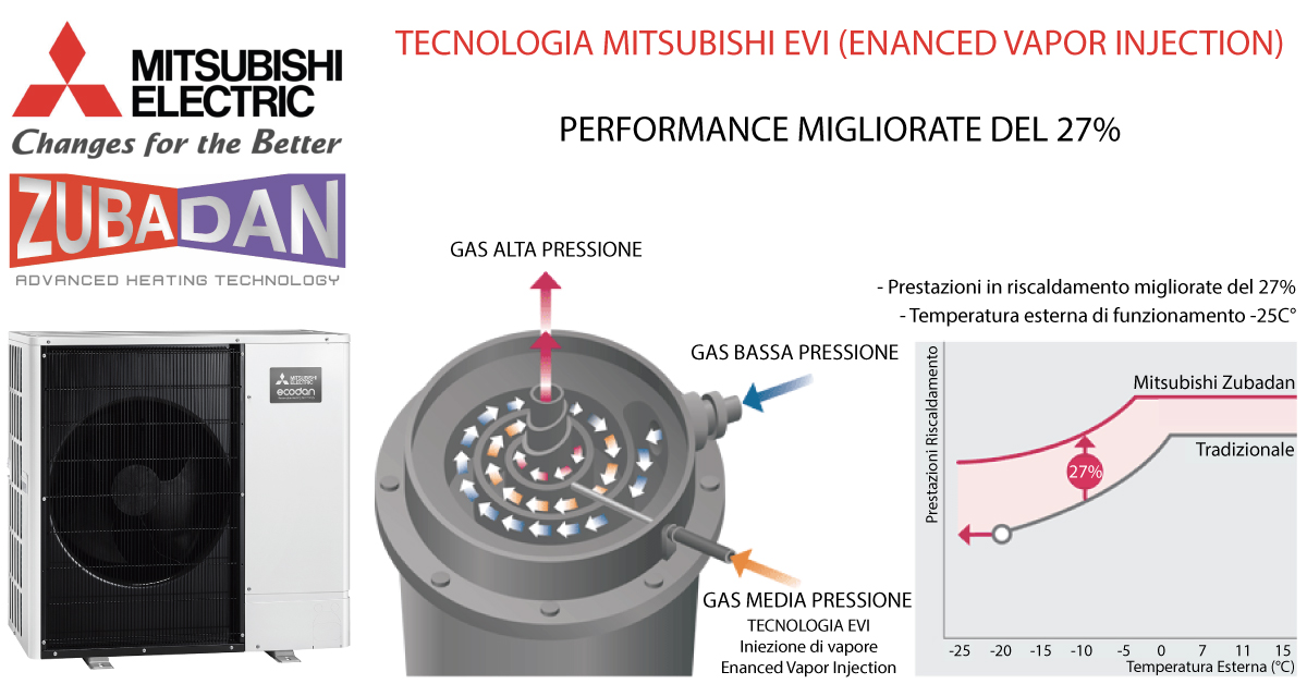 TECNOLOGIA-MITSUBISHI-EVI-enanced-vapor-injection-by-climalux.jpg